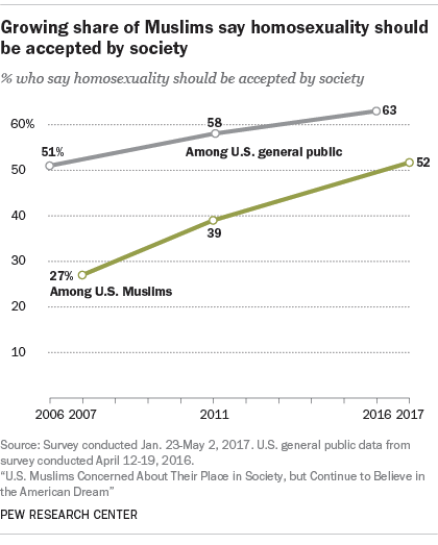 Why American Muslims are Becoming More Liberal