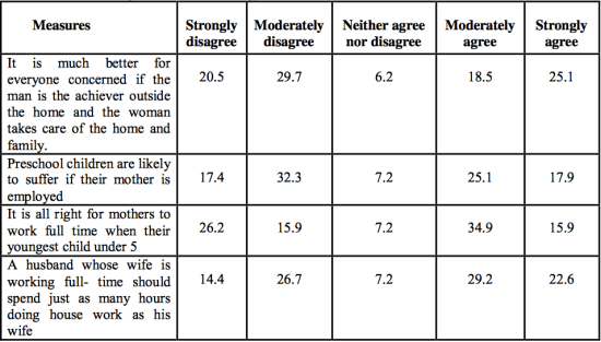 Arab Family Dynamics: What Do the Numbers Tell?