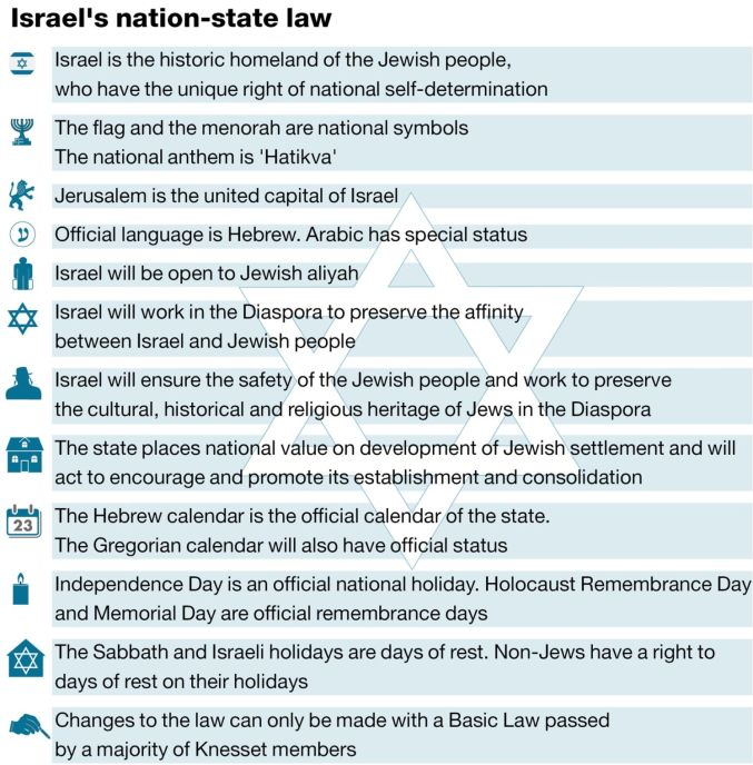 Finally, Israel Reveals its True Colors: Racist to the Core