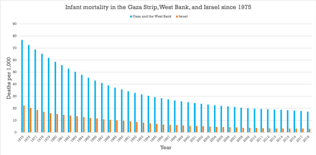 Infant Mortality Rates in Gaza, West Bank, and Israel from 1975 to 2018