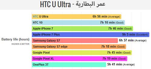 هاتف HTC U Ultra - اختبار البطارية !
