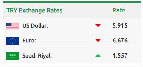 سعر صرف الليرة التركية مقابل الدولار والليرة السورية 3