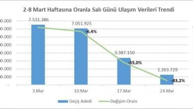 Photo of أكرم أوغلو : استخدام النقل العام انخفض 85 في المائة والبنك الدولي سيدعمنا