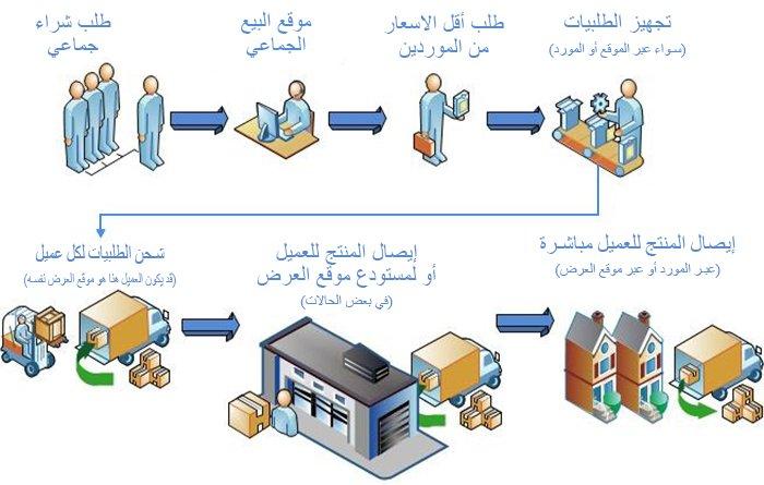 آلية عمل البيع الجماعي