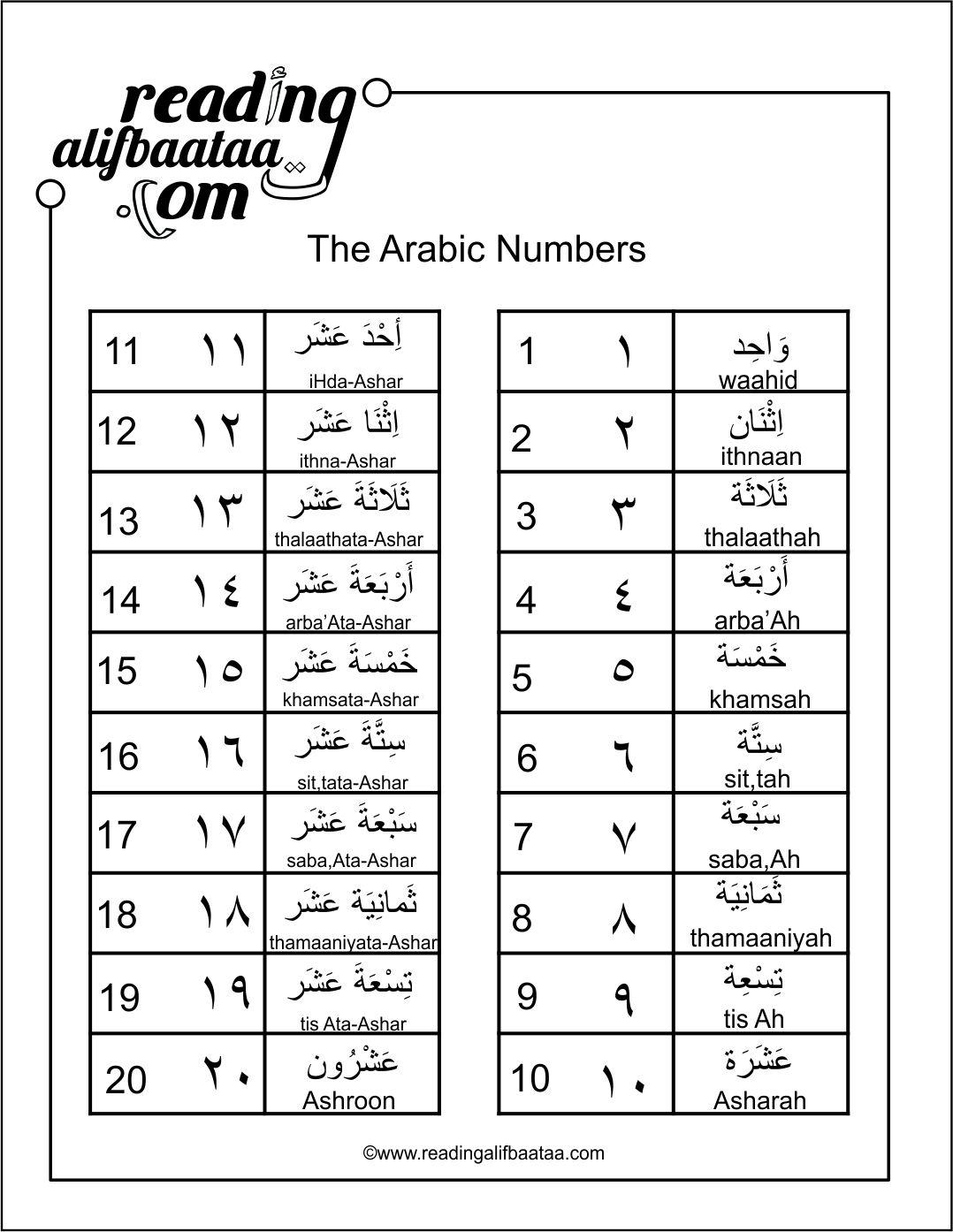 Arabic Numbers Bundle