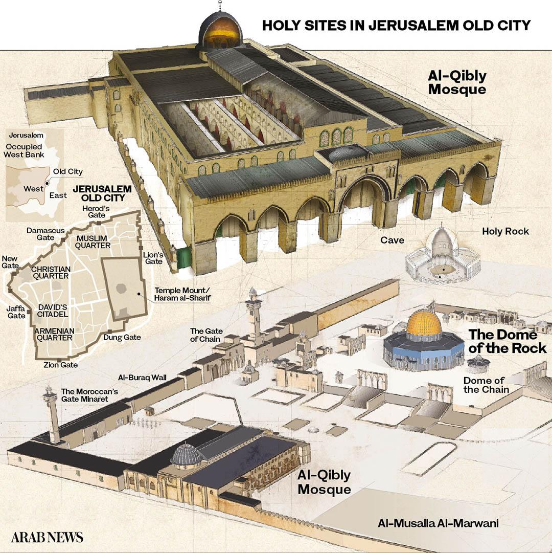 The Restoration Projects That Keep Jerusalem S Al Aqsa In Good Repair Arab News