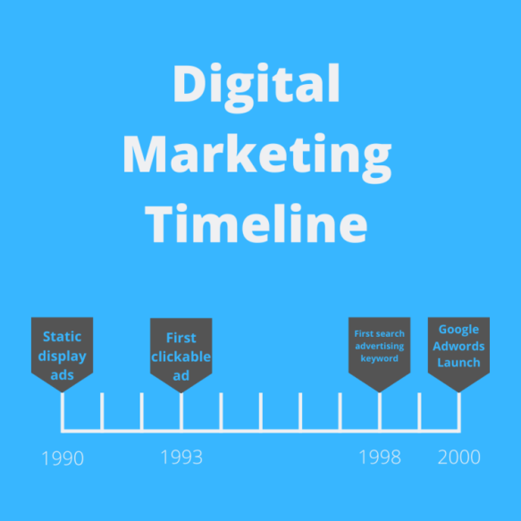 تاريخ الإعلانات الرقمية
