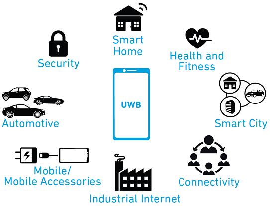 Ultra Wideband future