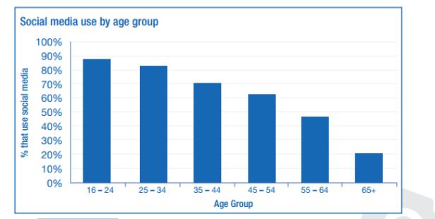 احصائيات استخدام السوشيال ميديا بين الشباب