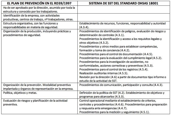 Correspondencia_RD39_OHSAS18001