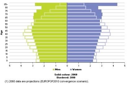 Pirámide población Europa
