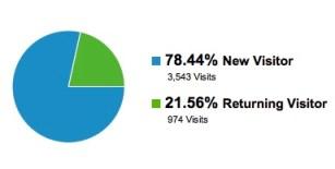 returning_visitors