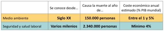 tabla_costes_SST_ENV