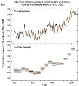 global_temperature_data