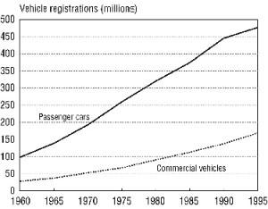 world_motor_vehicles_registration_1960_1995