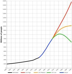world_populacion_trends_1800_2100