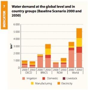 world_water_demand_2000_2050