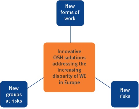 EU_OSHA_new_work