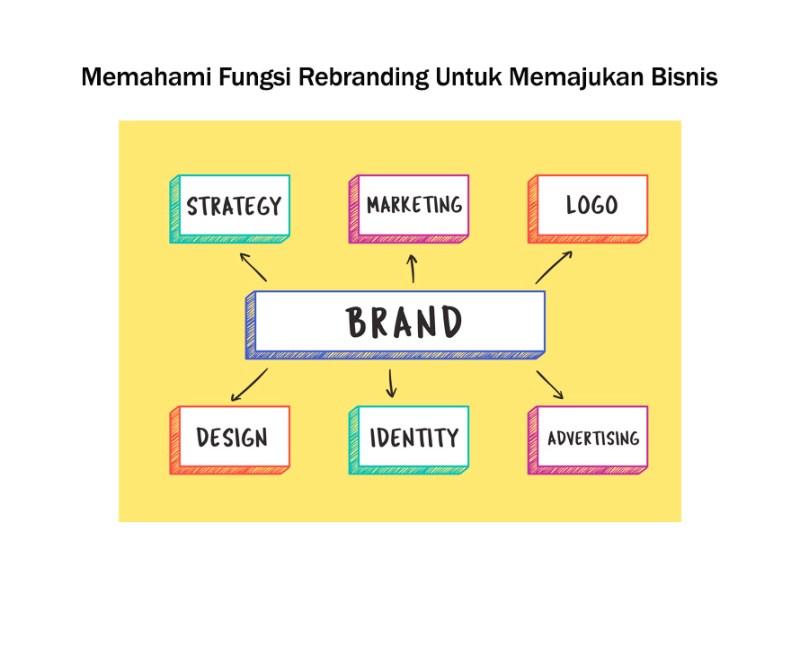 Memahami Fungsi Rebranding Untuk Memajukan Bisnis ARAHMATA DIGITAL AGENCY JAKARTA