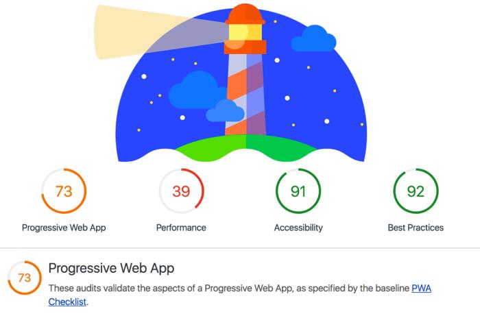Google Lighthouse Test Sonucu