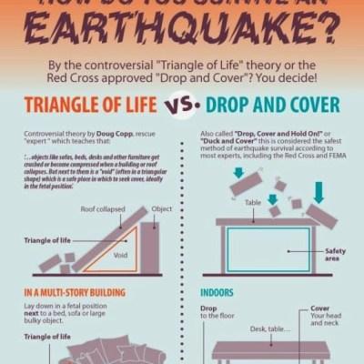 Quel attitude adoptée lors d'un tremblement de terre