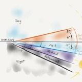 Comprendre la lumière