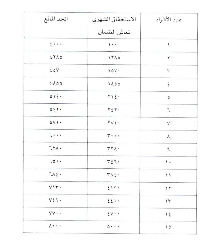سلم الضمان الاجتماعي الجديد 1441 2020 والحد المانع واستحقاق