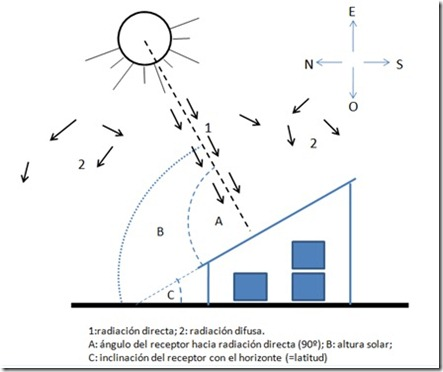 Diagrama secador