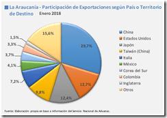 Exportaciones por países