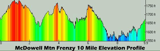Frenzy 10M Profile