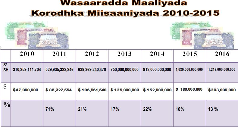 korodhkamiisaaniyadasomaliland2010-2016table1