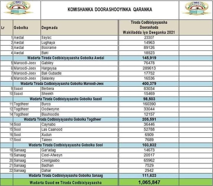 Alt: Araweelo News Network Final Voter List 2021