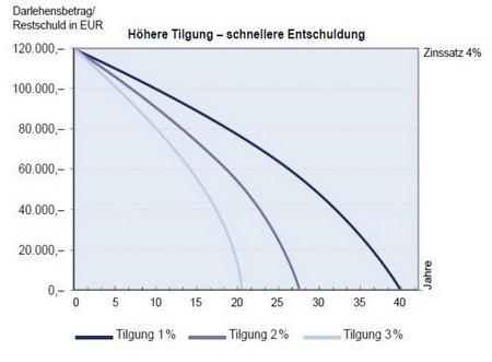 PlanetHome Tilgungssatz
