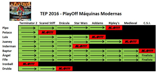 TEP16PlayoffModer