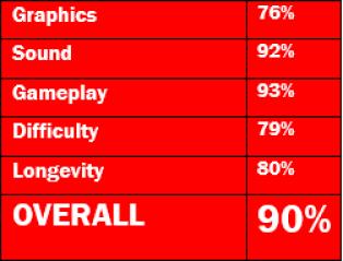 Revenge-Of-Shinobi-Ratings