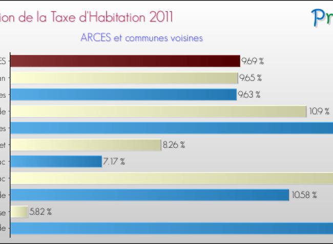 taux-taxe-habitation-2011-commune-ARCES