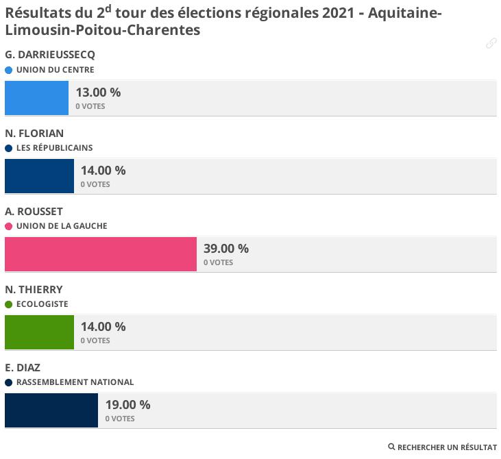 Résultats des élections régionales et départementales 2021 - 2e tour