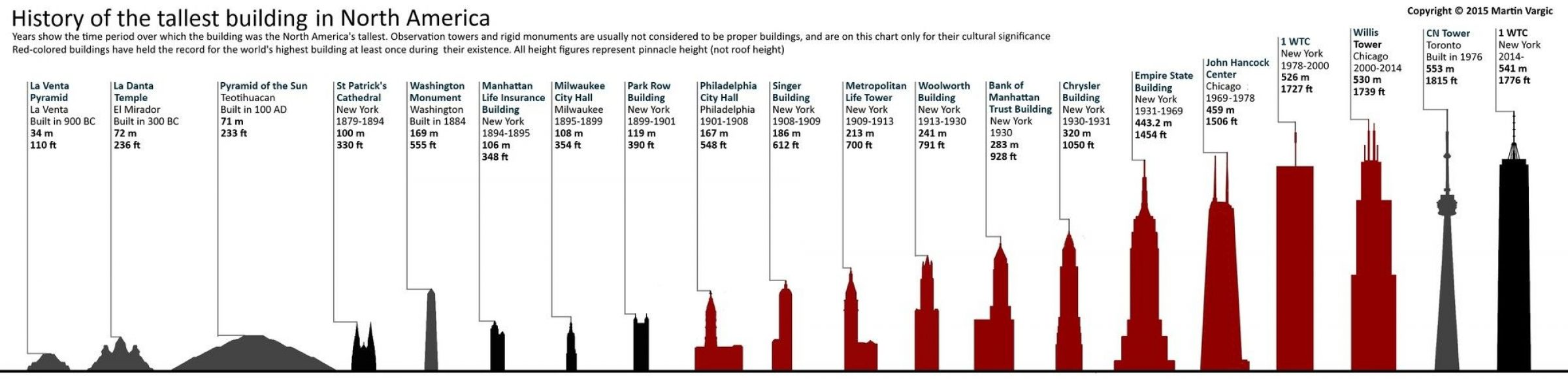 Tallest Planned Buildings Throughout History Martin Vargic Arch2o Com