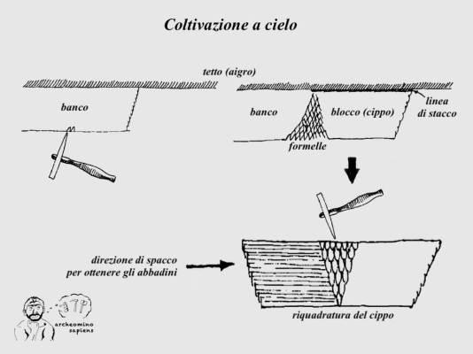 Figura 3 - Schema delle fasi di estrazione di un blocco