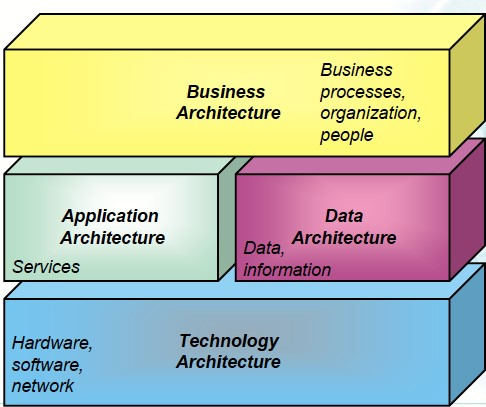 What is togaf archimetric for Enterprise architect skills