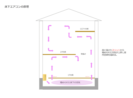 床下エアコンの原理の解説画像