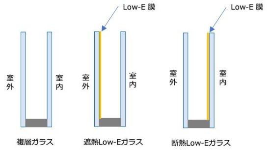 Low-Eガラス(遮熱と断熱)の画像