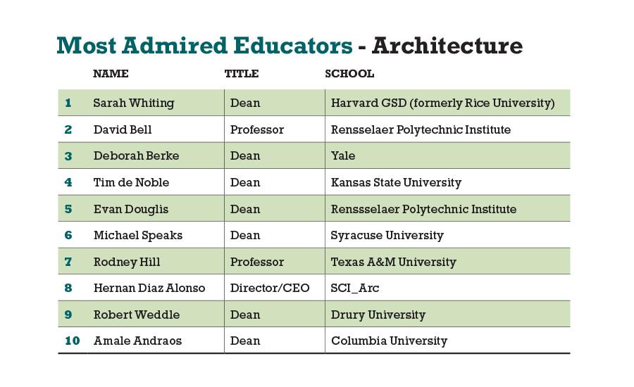 Idealan Sjeverozapad Posjednik Top Architecture Schools Nievesyarturo Com