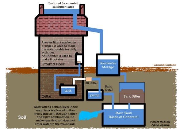 techniques of rain water harvesting to increase ground water levels Design of groundwater recharge structures recharge of aquifers in places where the withdrawal of water is more than the rate of recharge an imbalance in the groundwater reserves is created.