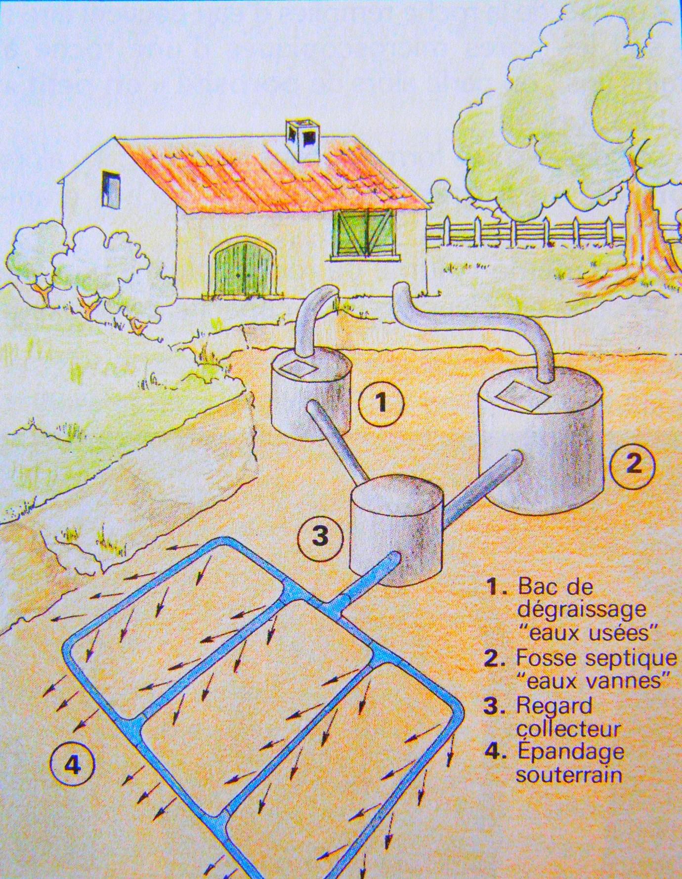 L'assainissement des eaux usées d'une habitation.