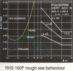 RHS 160F - Graph of Rough Sea Behaviour
