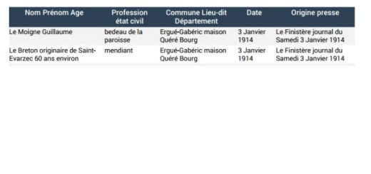 Liste généalogique Ergué Gabéric