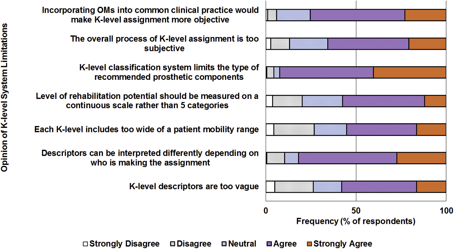 Survey Of U S Practitioners On The Validity Of The Medicare Functional Classification Level