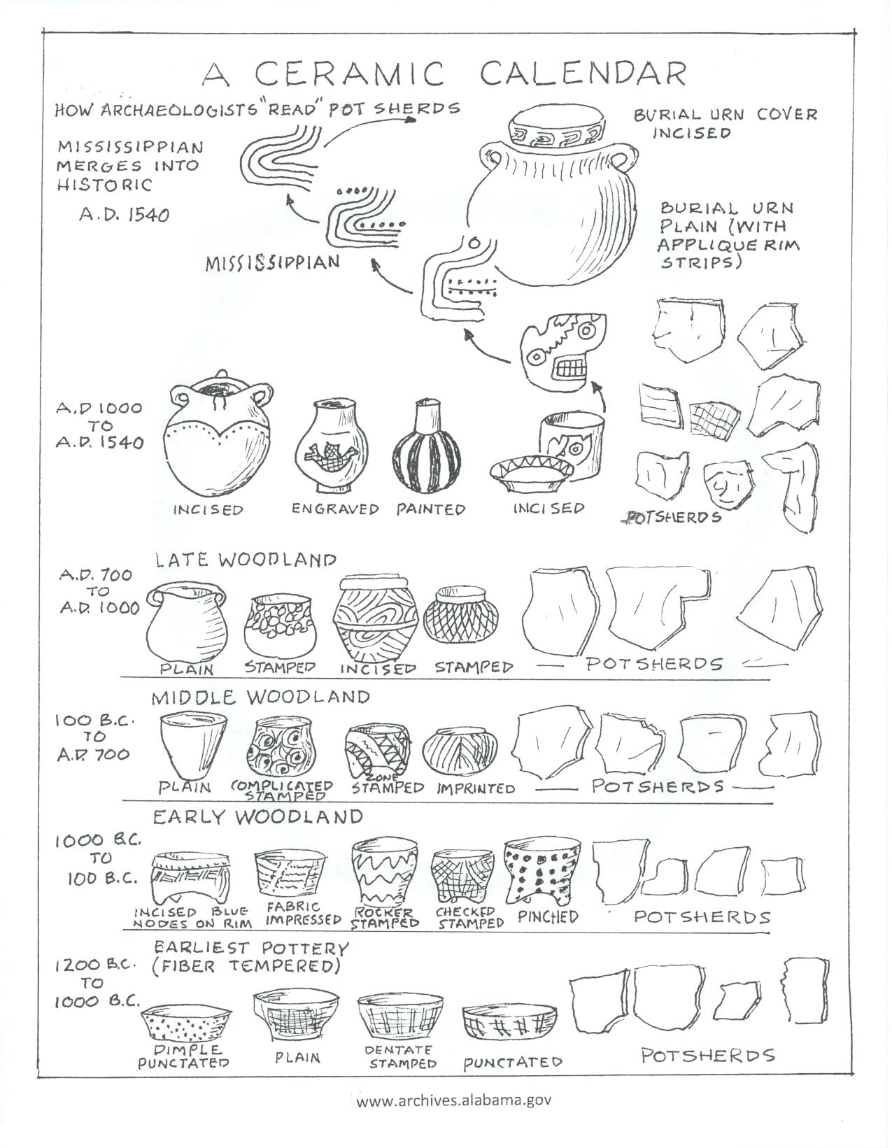 Alabama Indians Activity Sheets