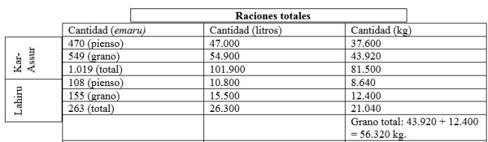 Tabla. 1. Tabla que muestra las raciones diarias totales repartidas en las guarniciones de Kar-Assur y Lahiru en base a los datos analizados por Fales (1990). Fuente: elaboración propia. Neoasirio
